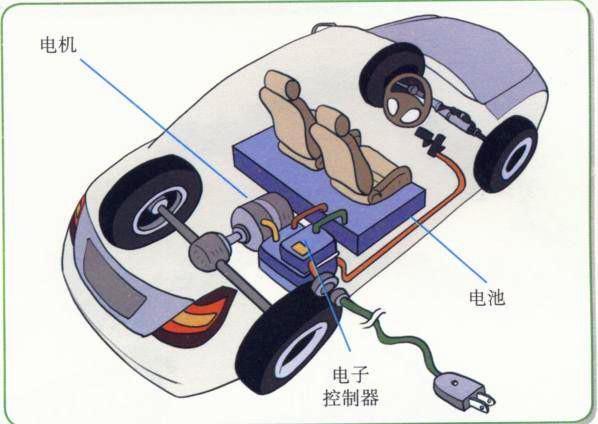 纯电动汽车的结构