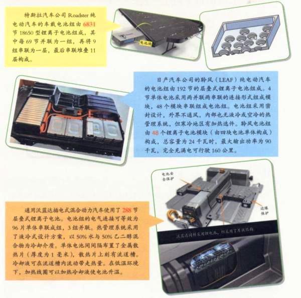 电动汽车的电池箱