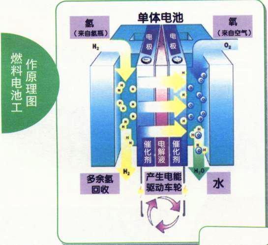燃料电池电动汽车的结构